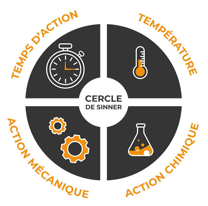 Cercle de SINNER, comment différencier les facteurs dans le nettoyage?